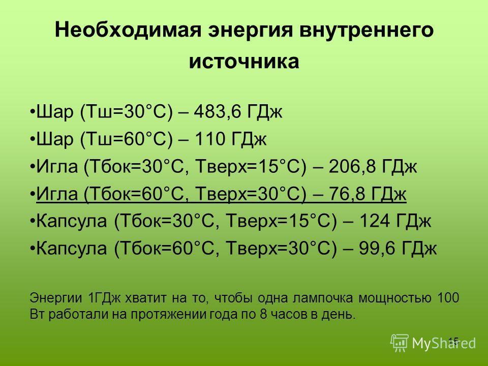 15 Необходимая энергия внутреннего источника Шар (Тш=30°С) – 483,6 ГДж Шар (Тш=60°С) – 110 ГДж Игла (Тбок=30°С, Тверх=15°С) – 206,8 ГДж Игла (Тбок=60°С, Тверх=30°С) – 76,8 ГДж Капсула (Тбок=30°С, Тверх=15°С) – 124 ГДж Капсула (Тбок=60°С, Тверх=30°С)