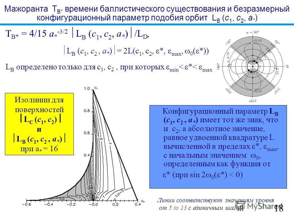 Мажоранта T B* времени баллистического существования и безразмерный конфигурационный параметр подобия орбит L B (c 1, c 2, a * ) Конфигурационный параметр L B (c 1, c 2, a * ) имеет тот же знак, что и c 2, а абсолютное значение, равное удвоенной квад