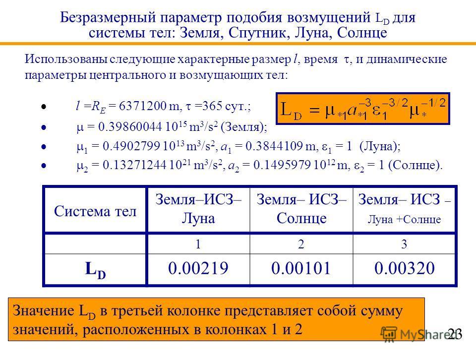 Безразмерный параметр подобия возмущений L D для системы тел: Земля, Спутник, Луна, Солнце l =R E = 6371200 m, =365 сут.; = 0.39860044 10 15 m 3 /s 2 (Земля); 1 = 0.4902799 10 13 m 3 /s 2, a 1 = 0.3844109 m, 1 = 1 (Луна); 2 = 0.13271244 10 21 m 3 /s