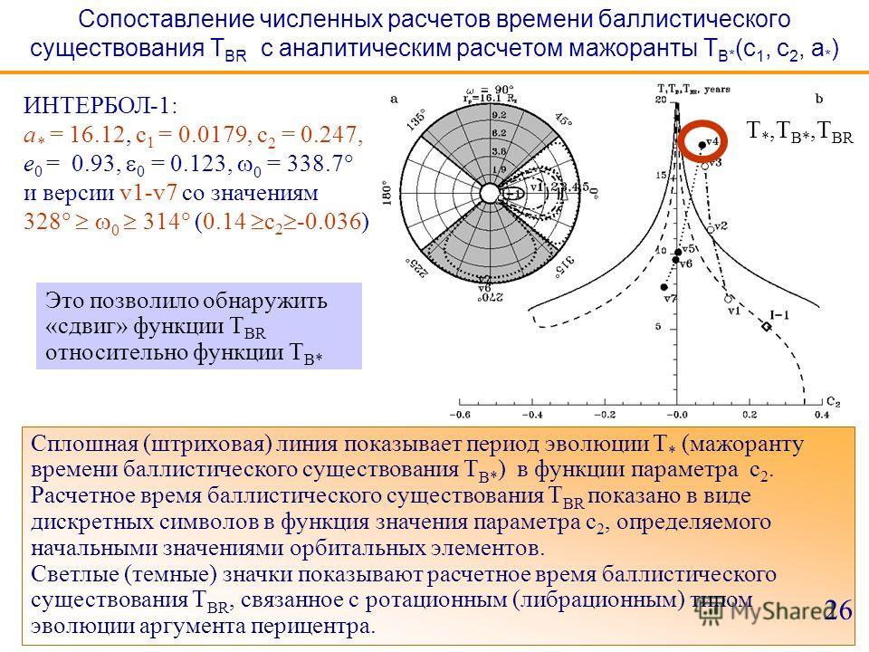 Сопоставление численных расчетов времени баллистического существования T BR с аналитическим расчетом мажоранты T B* (с 1, c 2, a * ) ИНТЕРБОЛ-1: a * = 16.12, c 1 = 0.0179, с 2 = 0.247, e 0 = 0.93, 0 = 0.123, 0 = 338.7 и версии v1-v7 со значениям 328