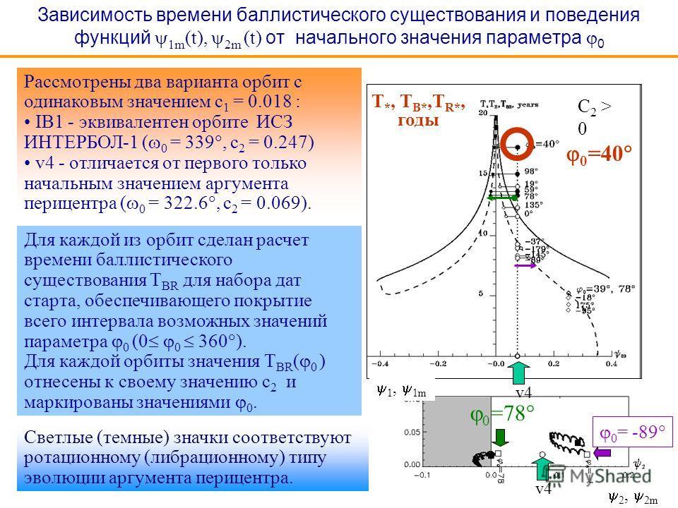 Зависимость времени баллистического существования и поведения функций 1m (t), 2m (t) от начального значения параметра 0 C 2 > 0 Рассмотрены два варианта орбит с одинаковым значением c 1 = 0.018 : IB1 - эквивалентен орбите ИСЗ ИНТЕРБОЛ-1 ( 0 = 339, c