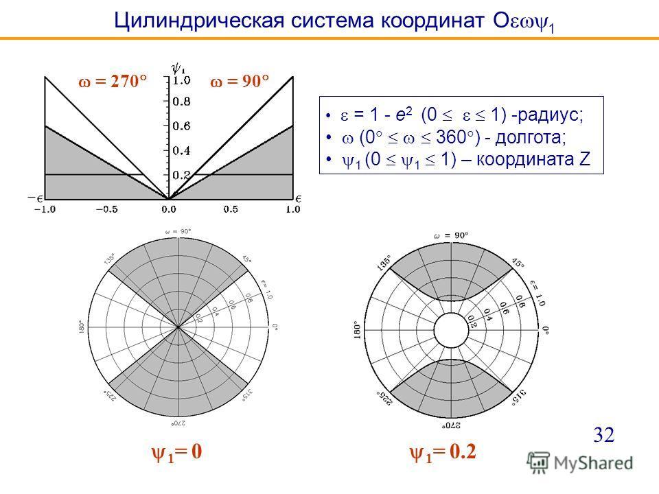Цилиндрическая система координат O 1 1 = 0 1 = 0.2 32 = 270 = 90 = 1 - e 2 (0 1) -радиус; (0 360 ) - долгота; 1 (0 1 1) – координата Z