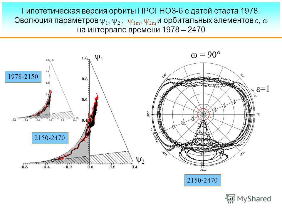 Гипотетическая версия орбиты ПРОГНОЗ-6 с датой старта 1978. Эволюция параметров 1, 2, 1m, 2m и орбитальных элементов, на интервале времени 1978 – 2470 1978-2150 2150-2470 1 2 = 90 =1