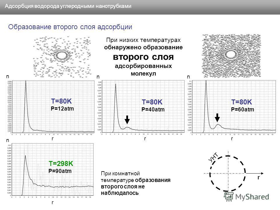 Адсорбция водорода углеродными нанотрубками T=80K P=12atm T=80K P=40atm T=80K P=60atm T=298K P=90atm При низких температурах обнаружено образование второго слоя адсорбированных молекул rrr r При комнатной температуре образования второго слоя не наблю