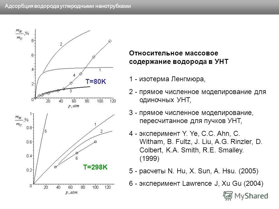 Адсорбция водорода углеродными нанотрубками 1 - изотерма Ленгмюра, 2 - прямое численное моделирование для одиночных УНТ, 3 - прямое численное моделирование, пересчитанное для пучков УНТ, 4 - эксперимент Y. Ye, C.C. Ahn, C. Witham, B. Fultz, J. Liu, A