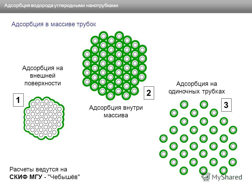 Адсорбция водорода углеродными нанотрубками Адсорбция в массиве трубок Адсорбция на внешней поверхности Адсорбция на одиночных трубках Адсорбция внутри массива 3 2 1 Расчеты ведутся на СКИФ МГУ - Чебышёв