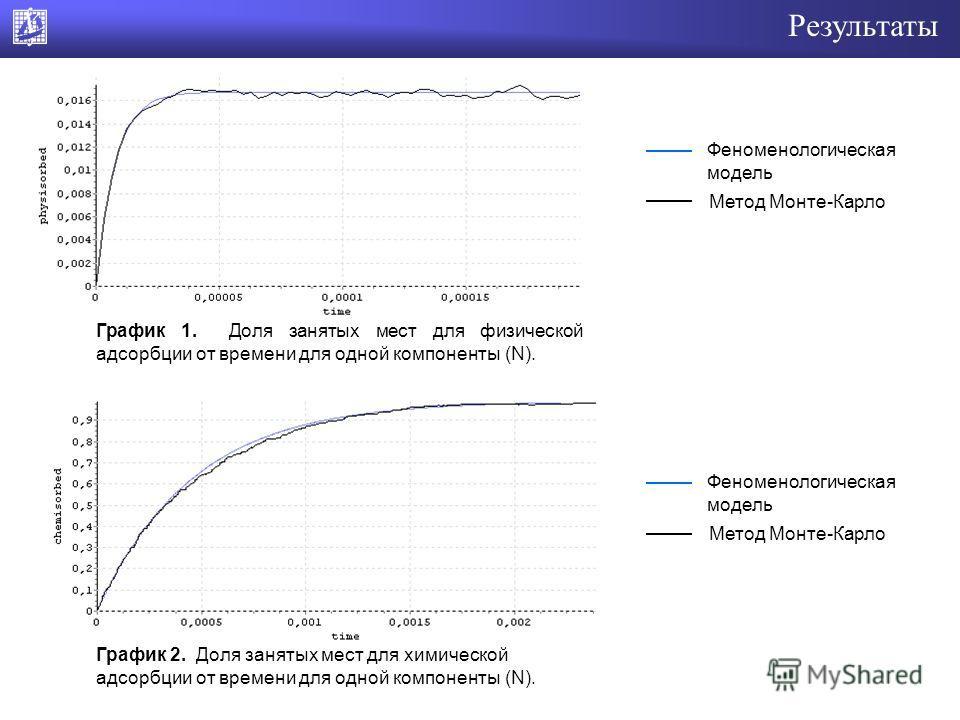 Результаты График 1. Доля занятых мест для физической адсорбции от времени для одной компоненты (N). График 2. Доля занятых мест для химической адсорбции от времени для одной компоненты (N). Феноменологическая модель Метод Монте-Карло Феноменологичес