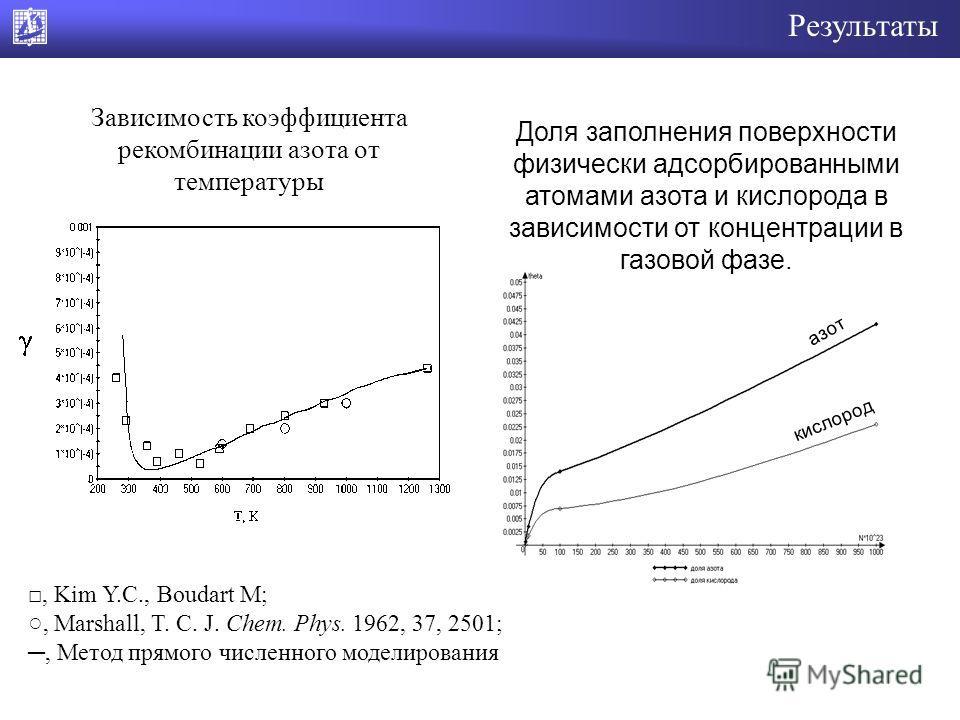 Результаты, Kim Y.C., Boudart M;, Marshall, T. C. J. Chem. Phys. 1962, 37, 2501;, Метод прямого численного моделирования Зависимость коэффициента рекомбинации азота от температуры Доля заполнения поверхности физически адсорбированными атомами азота и