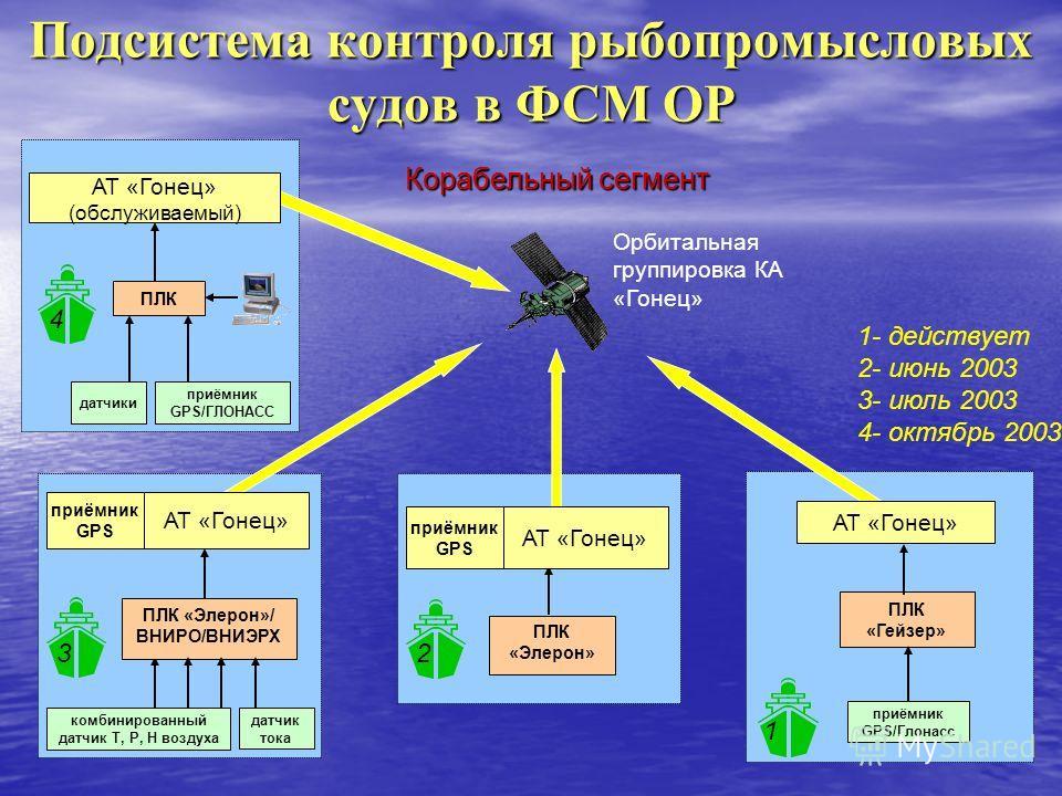 Подсистема контроля рыбопромысловых судов в ФСМ ОР Орбитальная группировка КА «Гонец» Корабельный сегмент ПЛК «Гейзер» приёмник GPS/Глонасс АТ «Гонец» 1 ПЛК «Элерон» приёмник GPS АТ «Гонец» 2 ПЛК «Элерон»/ ВНИРО/ВНИЭРХ приёмник GPS комбинированный да