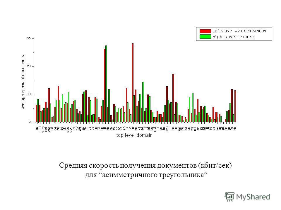 Средняя скорость получения документов (кбит/сек) для асимметричного треугольника
