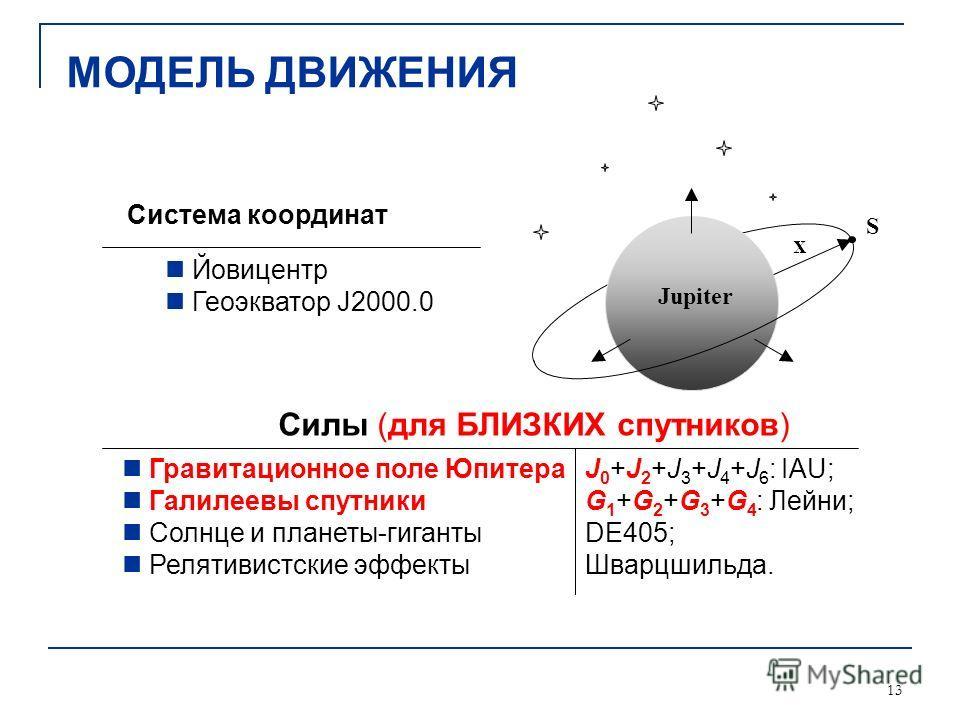 13 Гравитационное поле Юпитера Галилеевы спутники Солнце и планеты-гиганты Релятивистские эффекты J 0 +J 2 +J 3 +J 4 +J 6 : IAU; G 1 +G 2 +G 3 +G 4 : Лейни; DE405; Шварцшильда. Система координат Jupiter S Йовицентр Геоэкватор J2000.0 Силы (для БЛИЗКИ