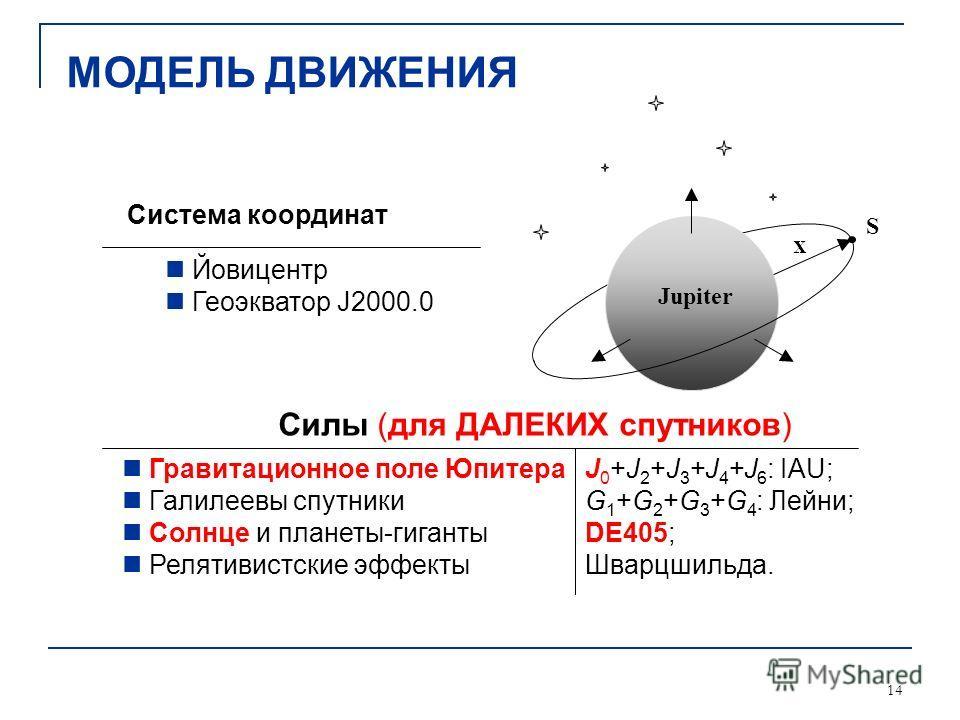 14 Гравитационное поле Юпитера Галилеевы спутники Солнце и планеты-гиганты Релятивистские эффекты J 0 +J 2 +J 3 +J 4 +J 6 : IAU; G 1 +G 2 +G 3 +G 4 : Лейни; DE405; Шварцшильда. Система координат Jupiter S Йовицентр Геоэкватор J2000.0 Силы (для ДАЛЕКИ