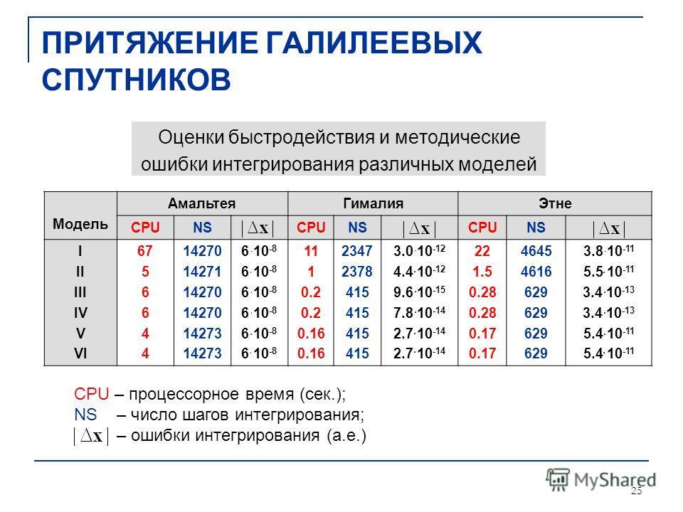 25 ПРИТЯЖЕНИЕ ГАЛИЛЕЕВЫХ СПУТНИКОВ Оценки быстродействия и методические ошибки интегрирования различных моделей Модель АмальтеяГималияЭтне CPUNSCPUNSCPUNS I II III IV V VI 67 5 6 4 14270 14271 14270 14273 6 10 -8 11 1 0.2 0.16 2347 2378 415 3.0 10 -1