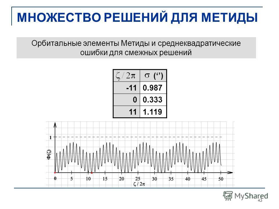 43 Орбитальные элементы Метиды и среднеквадратические ошибки для смежных решений МНОЖЕСТВО РЕШЕНИЙ ДЛЯ МЕТИДЫ () -110.987 00.333 111.119