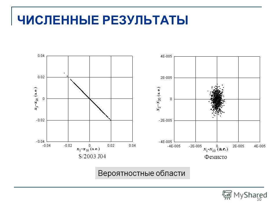 50 ФемистоS/2003 J04 Вероятностные области ЧИСЛЕННЫЕ РЕЗУЛЬТАТЫ
