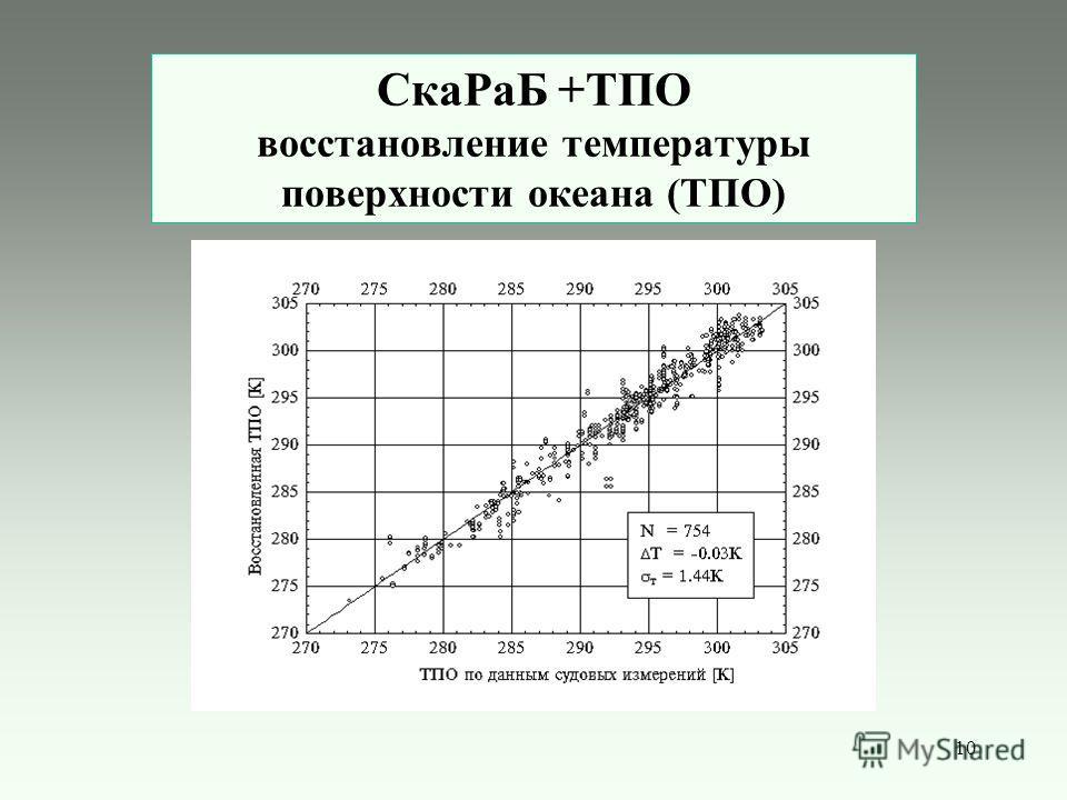 10 СкаРаБ +ТПО восстановление температуры поверхности океана (ТПО)