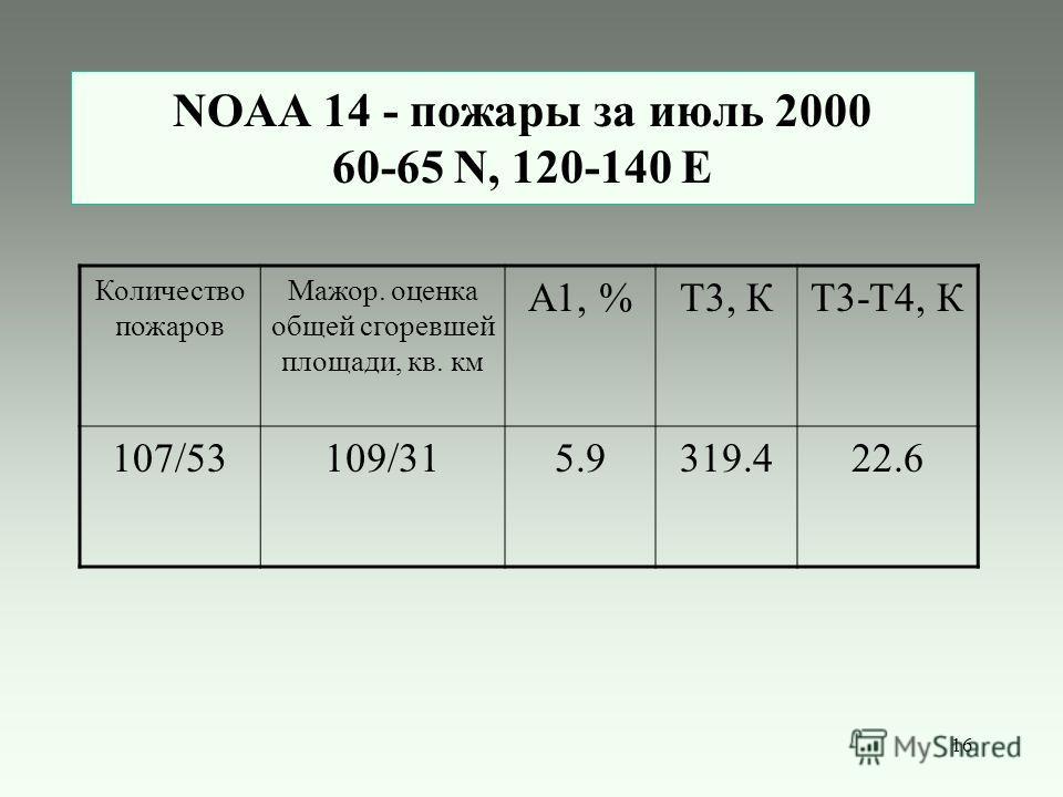 16 NOAA 14 - пожары за июль 2000 60-65 N, 120-140 E Количество пожаров Мажор. оценка общей сгоревшей площади, кв. км А1, %Т3, КТ3-Т4, К 107/53109/315.9319.422.6