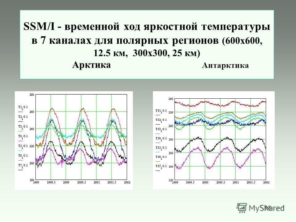 18 SSM/I - временной ход яркостной температуры в 7 каналах для полярных регионов (600х600, 12.5 км, 300x300, 25 км) Арктика Антарктика