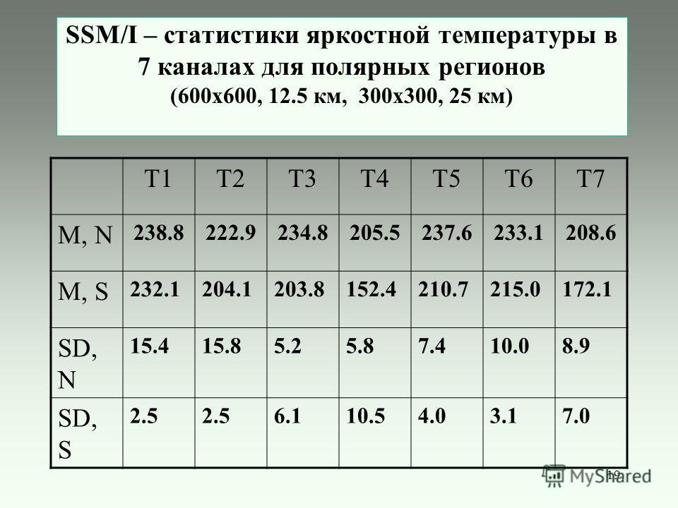 19 SSM/I – статистики яркостной температуры в 7 каналах для полярных регионов (600х600, 12.5 км, 300x300, 25 км) T1T2T3T4T5T6T7 M, N 238.8222.9234.8205.5237.6233.1208.6 M, S 232.1204.1203.8152.4210.7215.0172.1 SD, N 15.415.85.25.87.410.08.9 SD, S 2.5