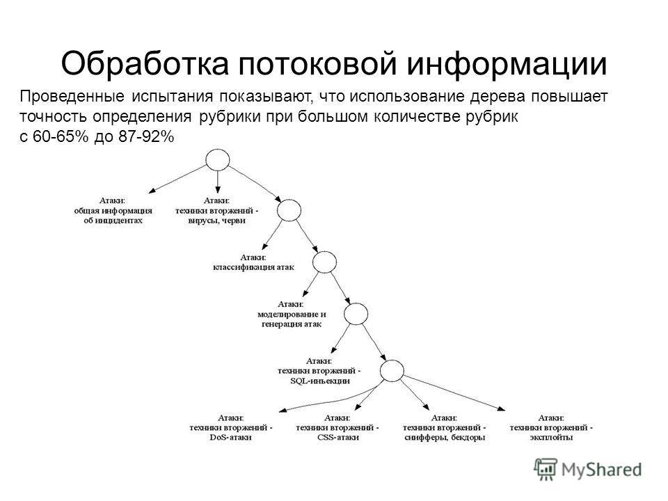 Обработка потоковой информации Проведенные испытания показывают, что использование дерева повышает точность определения рубрики при большом количестве рубрик с 60-65% до 87-92%