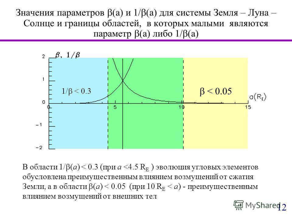 Значения параметров (a) и 1/ (a) для системы Земля – Луна – Солнце и границы областей, в которых малыми являются параметр (a) либо 1/ (a) < 0.05 1/ < 0.3 В области 1/ (a) < 0.3 (при a