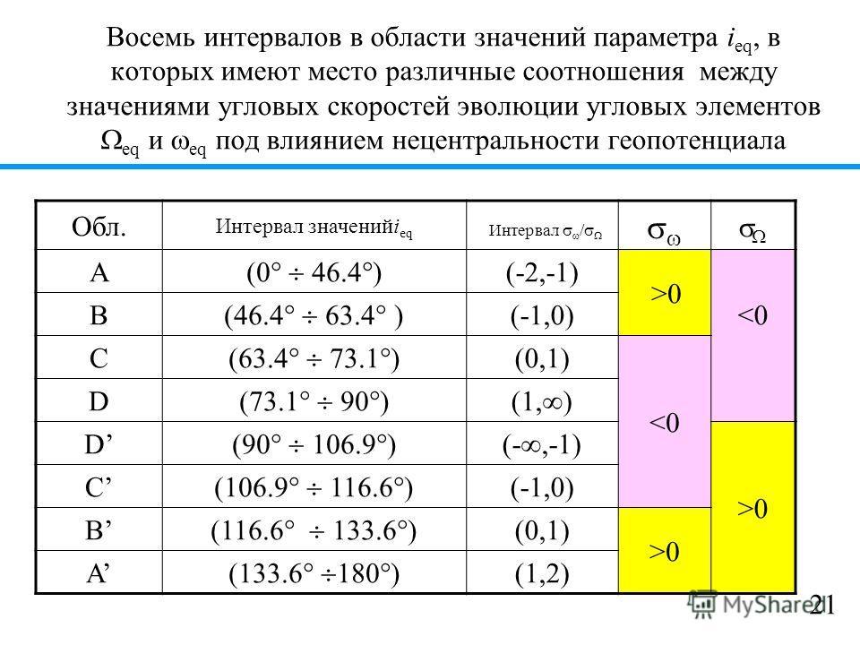 Восемь интервалов в области значений параметра i eq, в которых имеют место различные соотношения между значениями угловых скоростей эволюции угловых элементов eq и eq под влиянием нецентральности геопотенциала Обл. Интервал значенийi eq Интервал / A