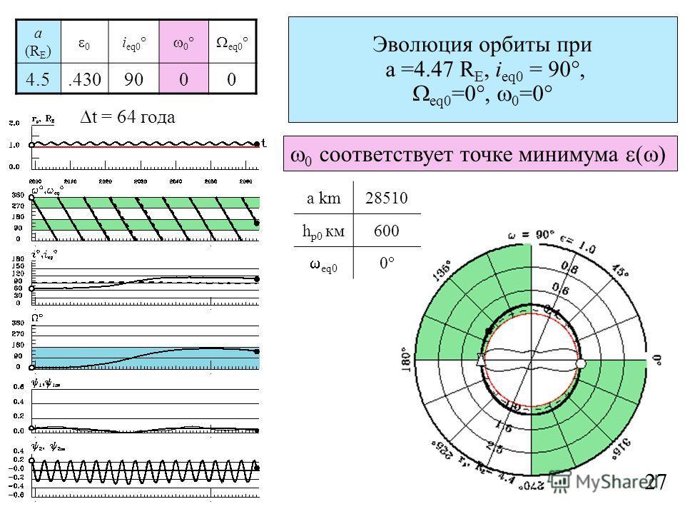 a (R E ) 0 i eq0 0 eq0 4.5.4309000 a km28510 h p0 км600 eq0 0 Эволюция орбиты при a =4.47 R E, i eq0 = 90, eq0 =0, 0 =0 27 0 соответствует точке минимума ( ) t = 64 года