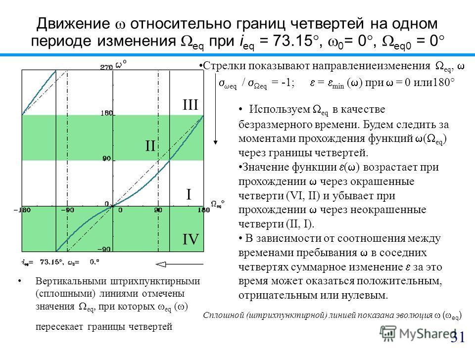 Движение относительно границ четвертей на одном периоде изменения eq при i eq = 73.15, 0 = 0, eq0 = 0 Вертикальными штрихпунктирными (сплошными) линиями отмечены значения eq, при которых eq ( ) пересекает границы четвертей I IV III II 31 Стрелки пока