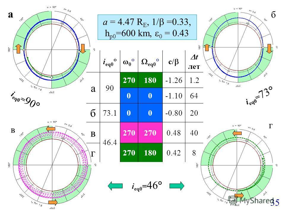 a = 4.47 R E, 1/ =0.33, h p0 =600 km, 0 = 0.43 i eq0 0 eq0 c/ t лет а 90 270180-1.261.2 00-1.1064 б 73.100-0.8020 в 46.4 270 0.4840 г 2701800.428 a б в г 35 i eq0 = 90 i eq0 = 73 i eq0 = 46