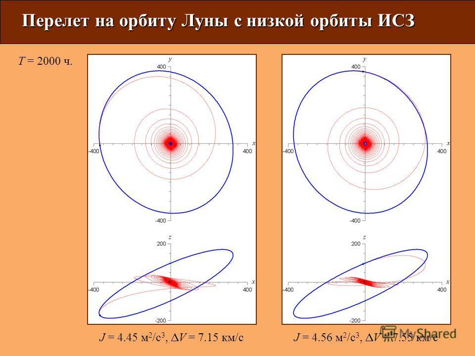 Перелет на орбиту Луны с низкой орбиты ИСЗ J = 4.45 м 2 /с 3, V = 7.15 км/сJ = 4.56 м 2 /с 3, V = 7.55 км/с T = 2000 ч.