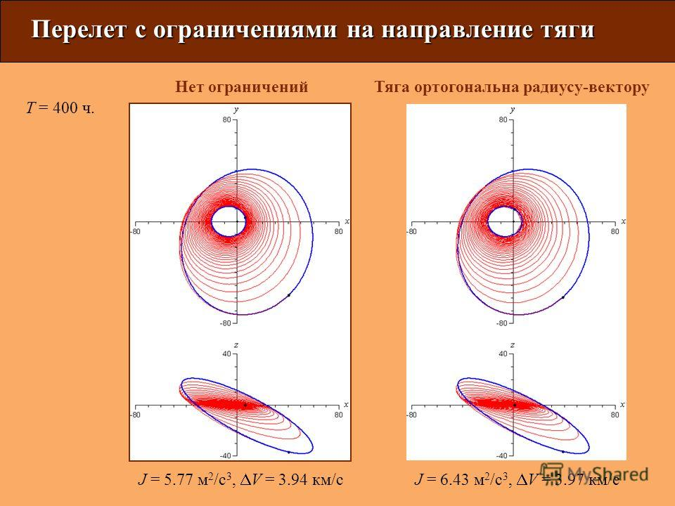 J = 5.77 м 2 /с 3, V = 3.94 км/сJ = 6.43 м 2 /с 3, V = 3.97 км/с Перелет с ограничениями на направление тяги Нет ограниченийТяга ортогональна радиусу-вектору T = 400 ч.