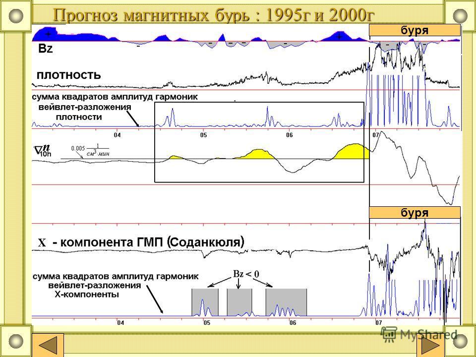 Прогноз магнитных бурь : 1995г и 2000г буря
