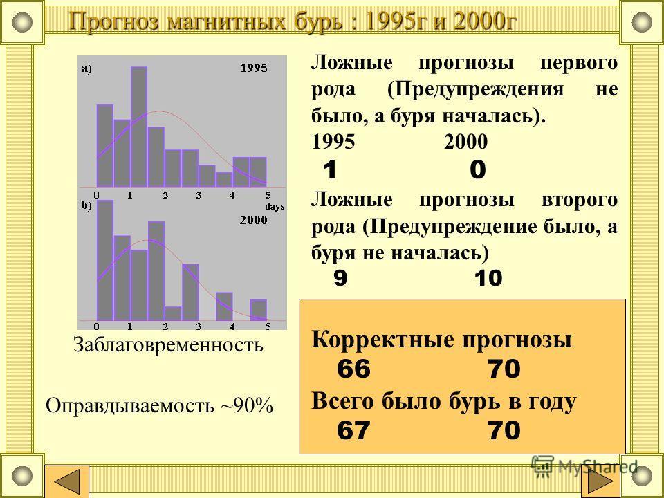 Прогноз магнитных бурь : 1995г и 2000г Заблаговременность Оправдываемость ~90% Ложные прогнозы первого рода (Предупреждения не было, а буря началась). 19952000 1 0 Ложные прогнозы второго рода (Предупреждение было, а буря не началась) 9 10 Корректные