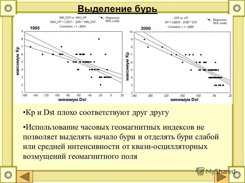 Выделение бурь Кр и Dst плохо соответствуют друг другу Использование часовых геомагнитных индексов не позволяет выделять начало бури и отделять бури слабой или средней интенсивности от квази-осцилляторных возмущений геомагнитного поля