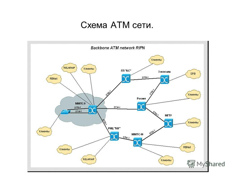 Схема ATM сети.