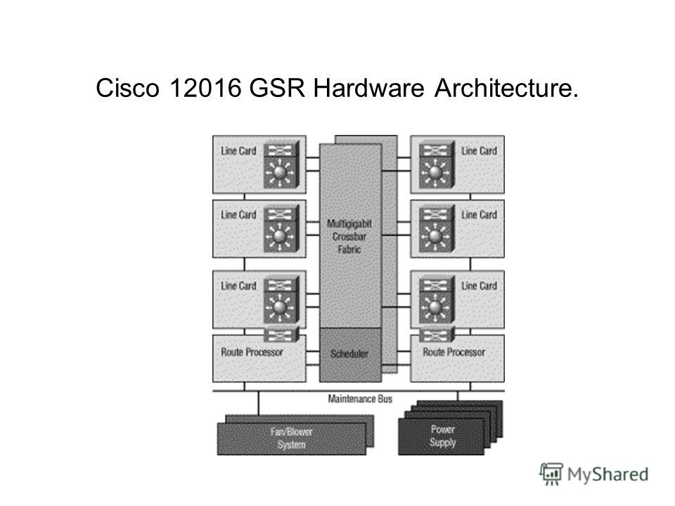 Cisco 12016 GSR Hardware Architecture.