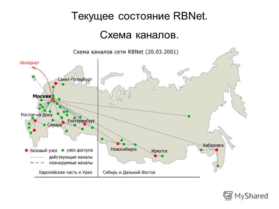 Текущее состояние RBNet. Схема каналов.