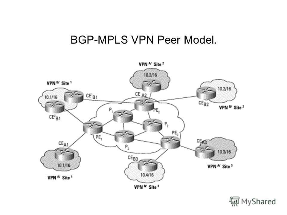 BGP-MPLS VPN Peer Model.
