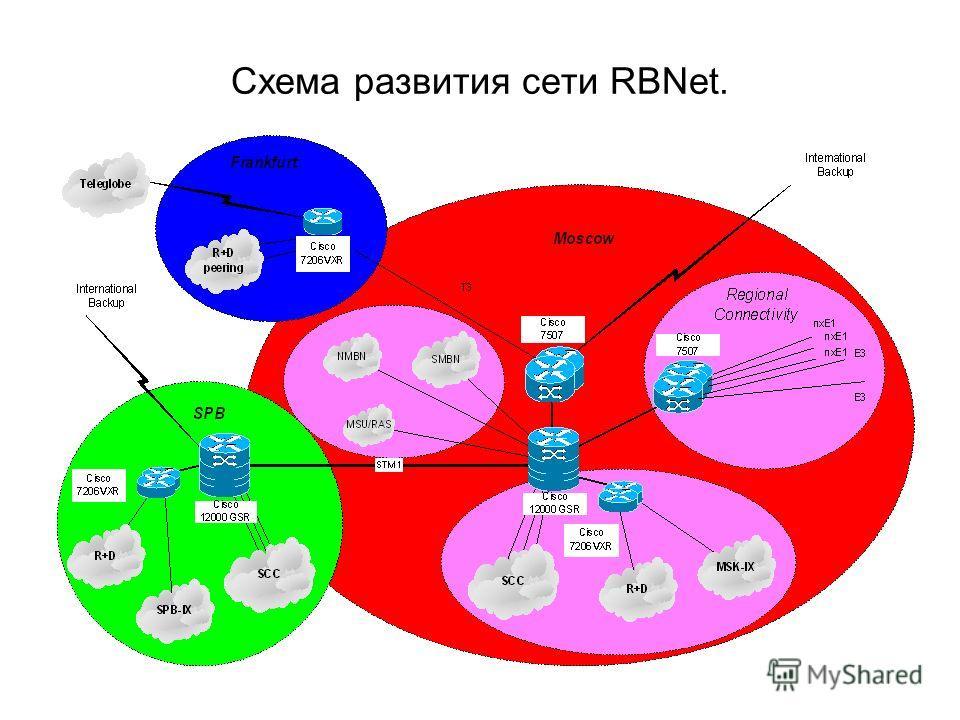 Схема развития сети RBNet.