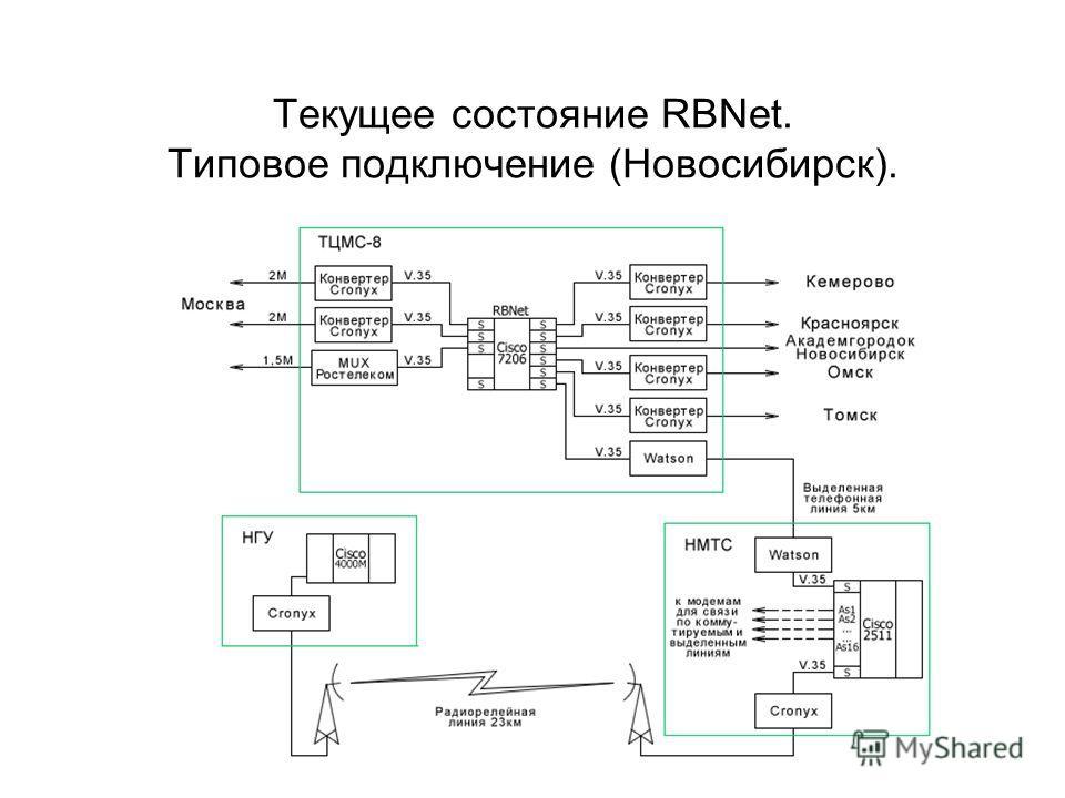 Текущее состояние RBNet. Типовое подключение (Новосибирск).