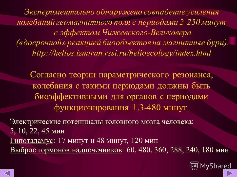 Экспериментально обнаружено совпадение усиления колебаний геомагнитного поля с периодами 2-250 минут с эффектом Чижевского-Вельховера («досрочной» реакцией биообъектов на магнитные бури). http://helios.izmiran.rssi.ru/helioecology/index.html Согласно