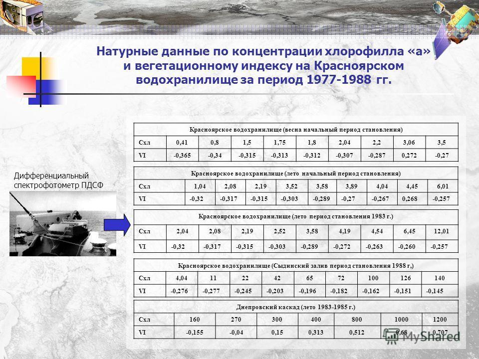 Натурные данные по концентрации хлорофилла «а» и вегетационному индексу на Красноярском водохранилище за период 1977-1988 гг. Красноярское водохранилище (весна начальный период становления) Схл0,410,81,51,751,82,042,23,063,5 VI-0,365-0,34-0,315-0,313