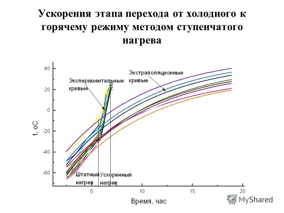 Ускорения этапа перехода от холодного к горячему режиму методом ступенчатого нагрева
