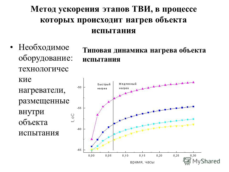Метод ускорения этапов ТВИ, в процессе которых происходит нагрев объекта испытания Необходимое оборудование: технологичес кие нагреватели, размещенные внутри объекта испытания Типовая динамика нагрева объекта испытания