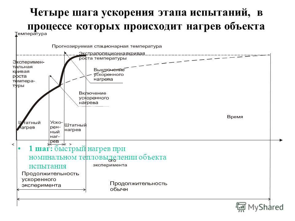Четыре шага ускорения этапа испытаний, в процессе которых происходит нагрев объекта 1 шаг: быстрый нагрев при номинальном тепловыделении объекта испытания