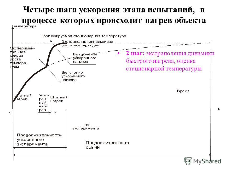 Четыре шага ускорения этапа испытаний, в процессе которых происходит нагрев объекта 2 шаг: экстраполяция динамики быстрого нагрева, оценка стационарной температуры