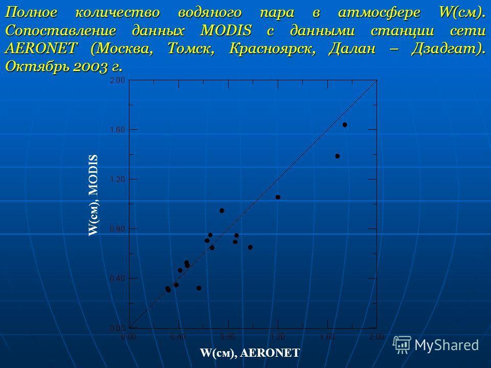 Полное количество водяного пара в атмосфере W(см). Сопоставление данных MODIS с данными станции сети AERONET (Москва, Томск, Красноярск, Далан – Дзадгат). Октябрь 2003 г. W(см), MODIS W(см), AERONET