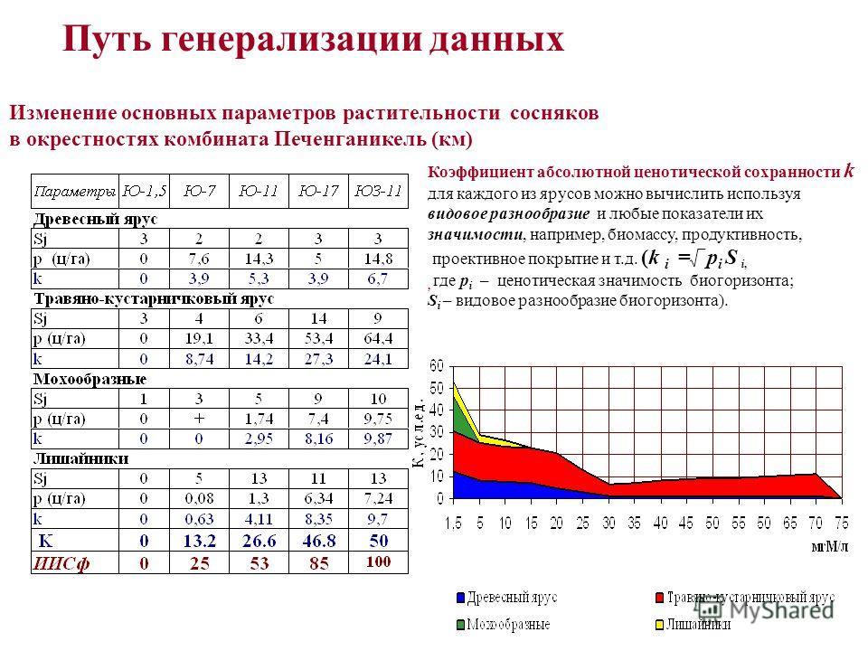 Изменение запасов подстилки, надземной и подземной массы в сосняках в окрестностях комбината Печенганикель