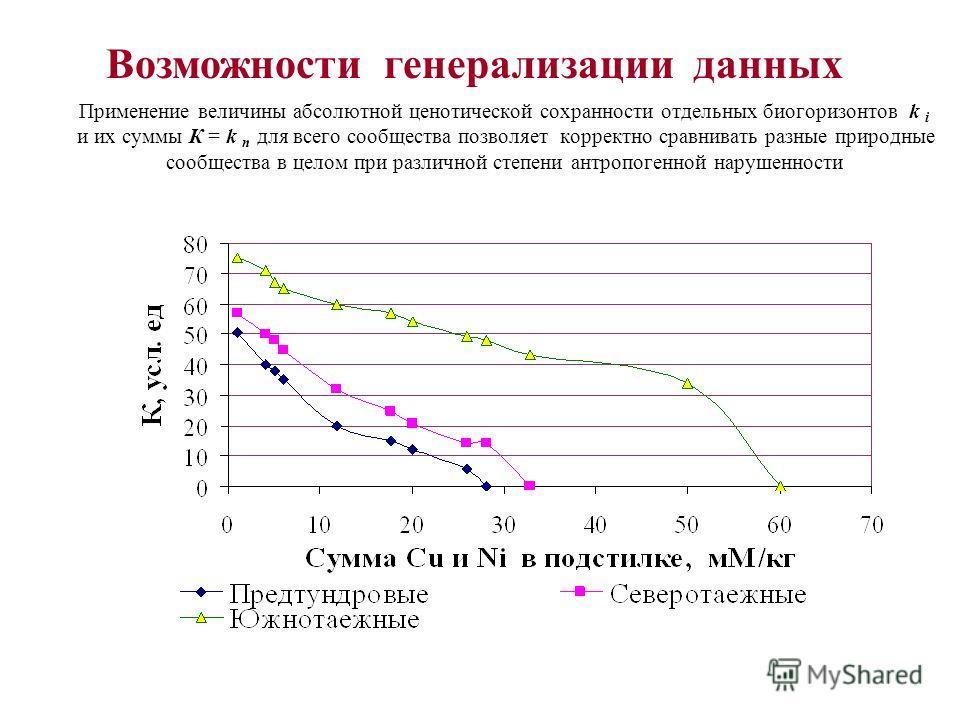 Изменение величины ИИС фитоценозов в окрестностях металлургического комбината Интегральный индекс сохранности (ИИС) фитоценоза имеет вид: ИИС ф = 1/n k ij / k iz * 100%, где k ij – абсолютная ценотическая сохранность биогоризонта в нарушенном местооб