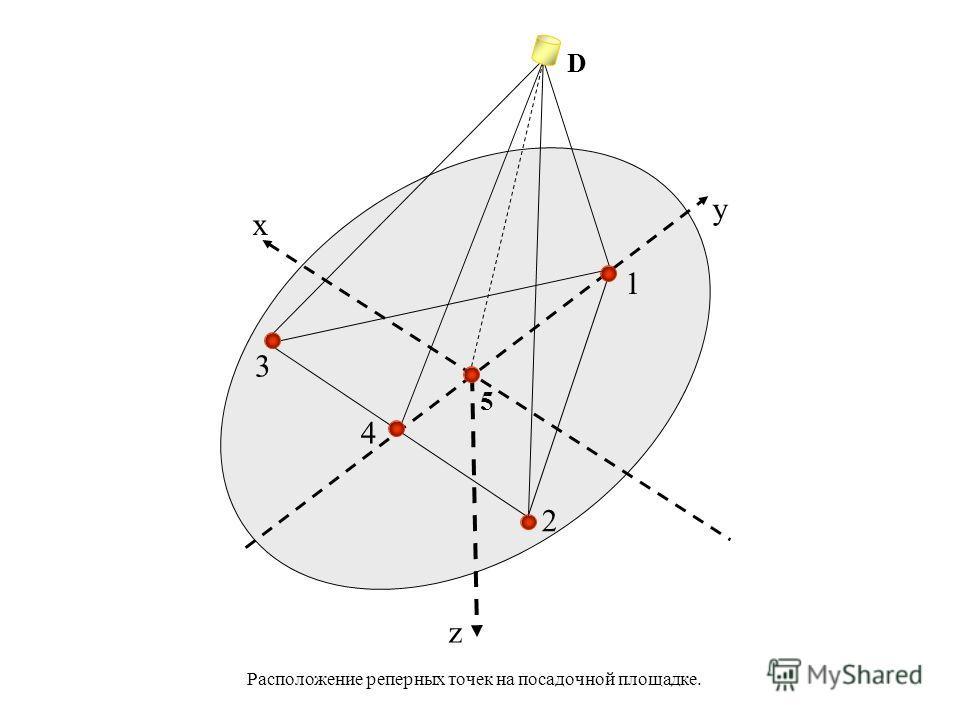 Расположение реперных точек на посадочной площадке. x y z 1 2 4 3 D 5